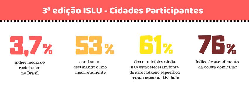 ISLU 2018 - Cidades Participantes