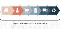 Logística reversa evolui, mas ainda encontra desafios no Brasil